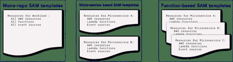 exemple du code d'une application divisé sur 3 onglets avec des modèles séparés
